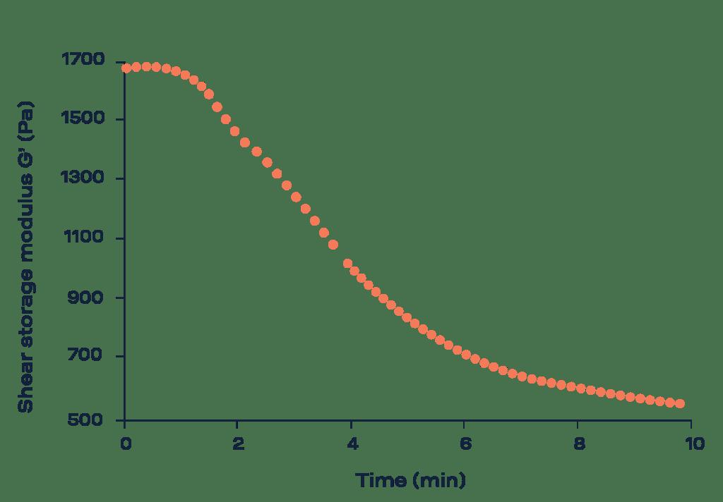 thermal degradation analysis