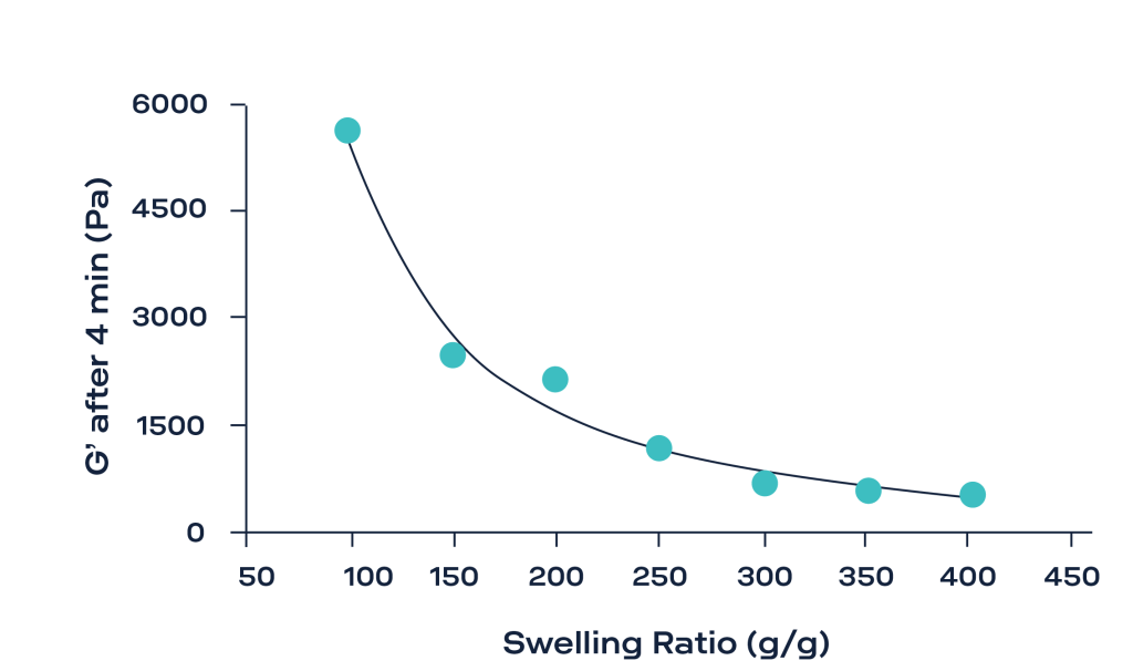 testing swelling Superabsorbent Polymers