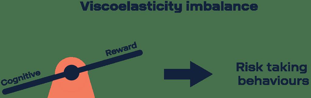 Brain viscoelasticity